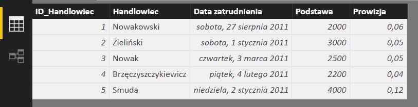 Widok tabeli z danymi handlowców